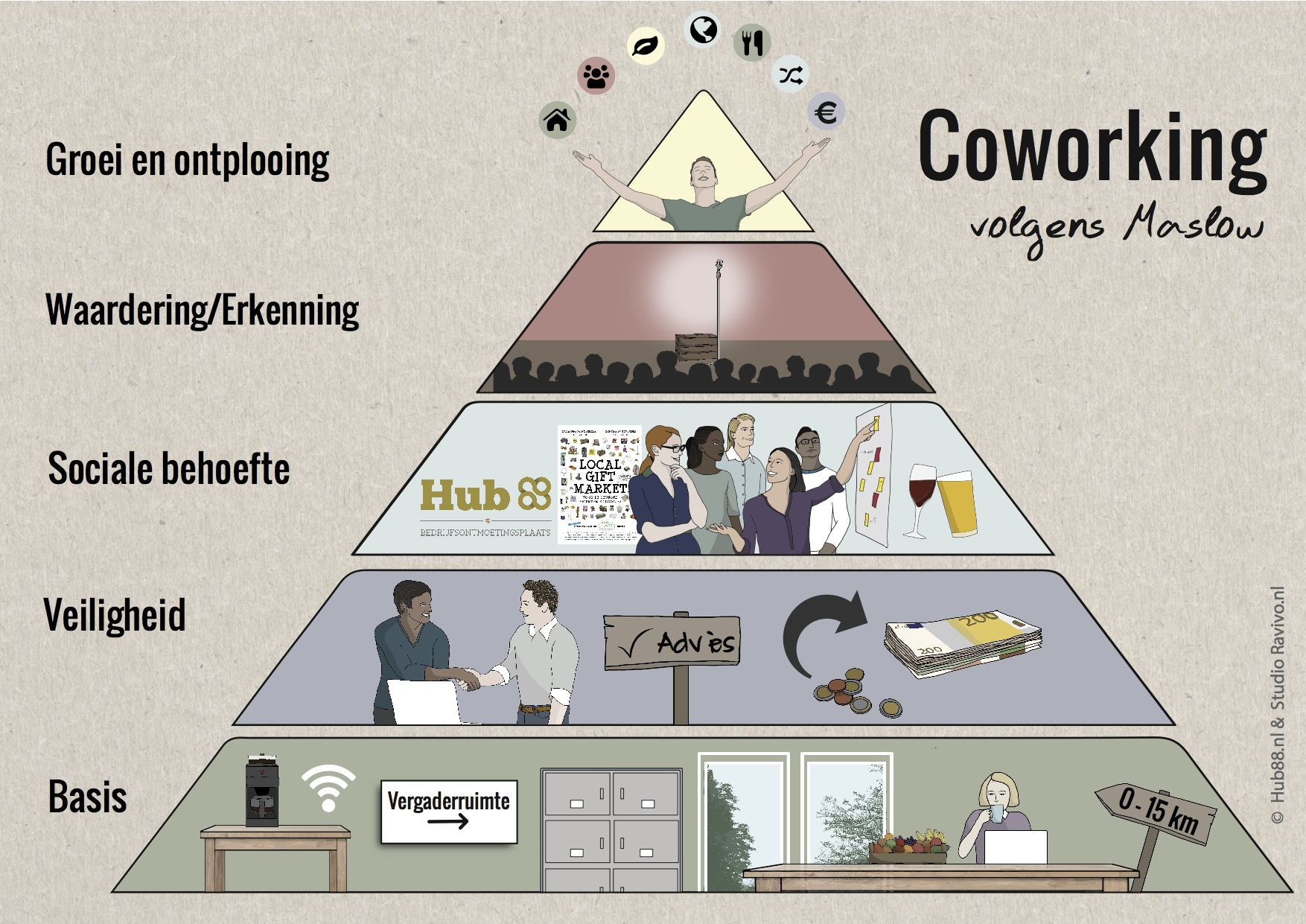 Co-working Hub88