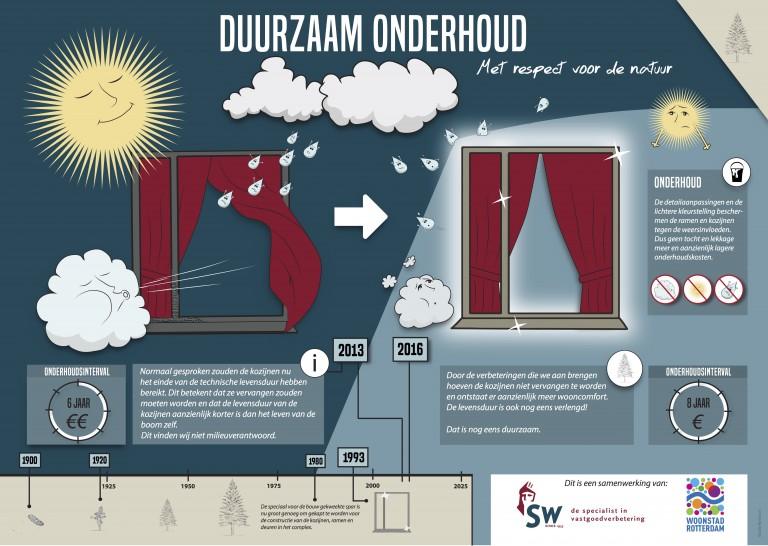 Infographic SWbv